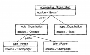 Contoh Object Diagram