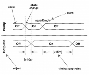 Contoh Timing Diagram